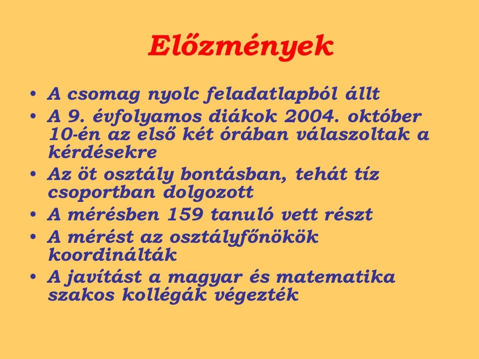Előzmények A csomag nyolc feladatlapból állt A 9. évfolyamos diákok 2004. október 10-én az első két órában válaszoltak a kérdésekre Az öt osztály bont