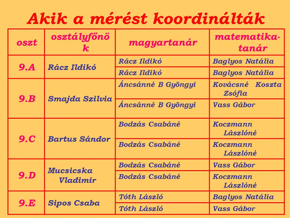 Akik a mérést koordinálták oszt osztályfőnö k magyartanár matematika- tanár 9.A Rácz Ildikó Baglyos Natália Rácz IldikóBaglyos Natália 9.B Smajda Szil