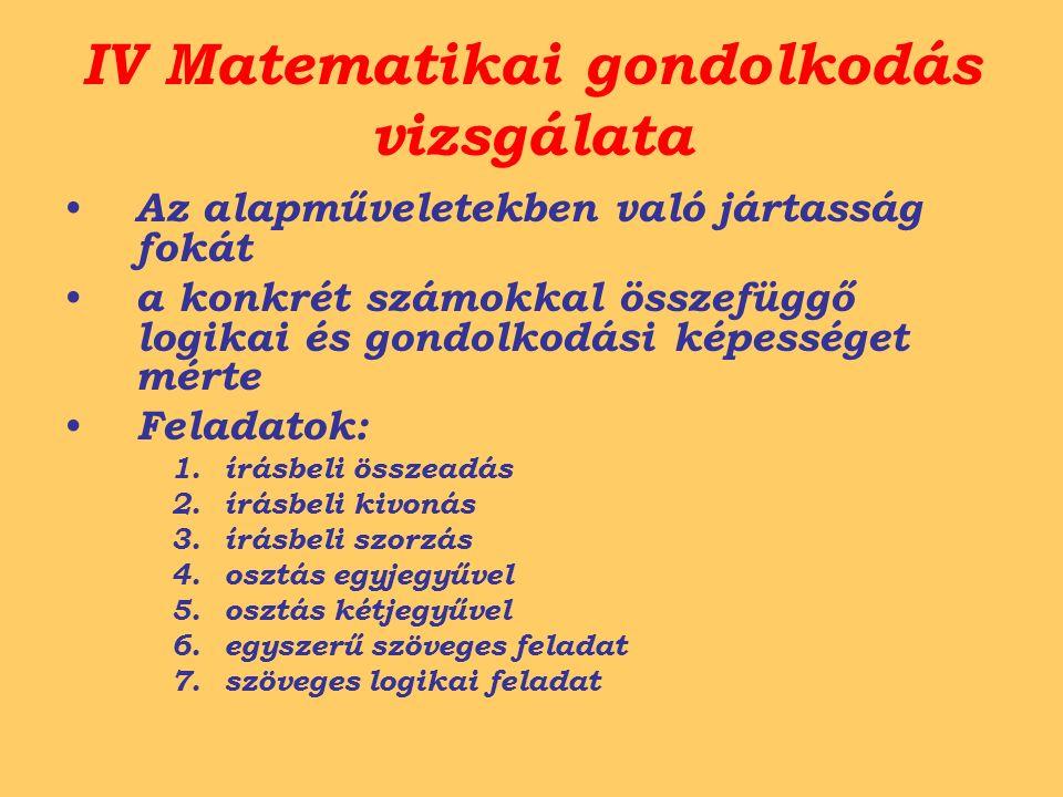 IV Matematikai gondolkodás vizsgálata Az alapműveletekben való jártasság fokát a konkrét számokkal összefüggő logikai és gondolkodási képességet mérte Feladatok: 1.írásbeli összeadás 2.írásbeli kivonás 3.írásbeli szorzás 4.osztás egyjegyűvel 5.osztás kétjegyűvel 6.egyszerű szöveges feladat 7.szöveges logikai feladat