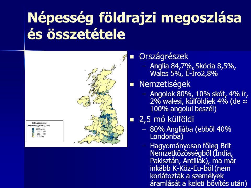 Népesség földrajzi megoszlása és összetétele Országrészek – –Anglia 84,7%, Skócia 8,5%, Wales 5%, É-Íro2,8% Nemzetiségek – –Angolok 80%, 10% skót, 4% ír, 2% walesi, külföldiek 4% (de ≈ 100% angolul beszél) 2,5 mó külföldi – –80% Angliába (ebből 40% Londonba) – –Hagyományosan főleg Brit Nemzetközösségből (India, Pakisztán, Antillák), ma már inkább K-Köz-Eu-ból (nem korlátozták a személyek áramlását a keleti bővítés után)