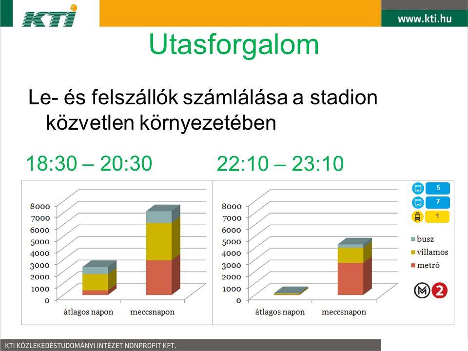 Utasforgalom Le- és felszállók számlálása a stadion közvetlen környezetében 22:10 – 23:10 18:30 – 20:30
