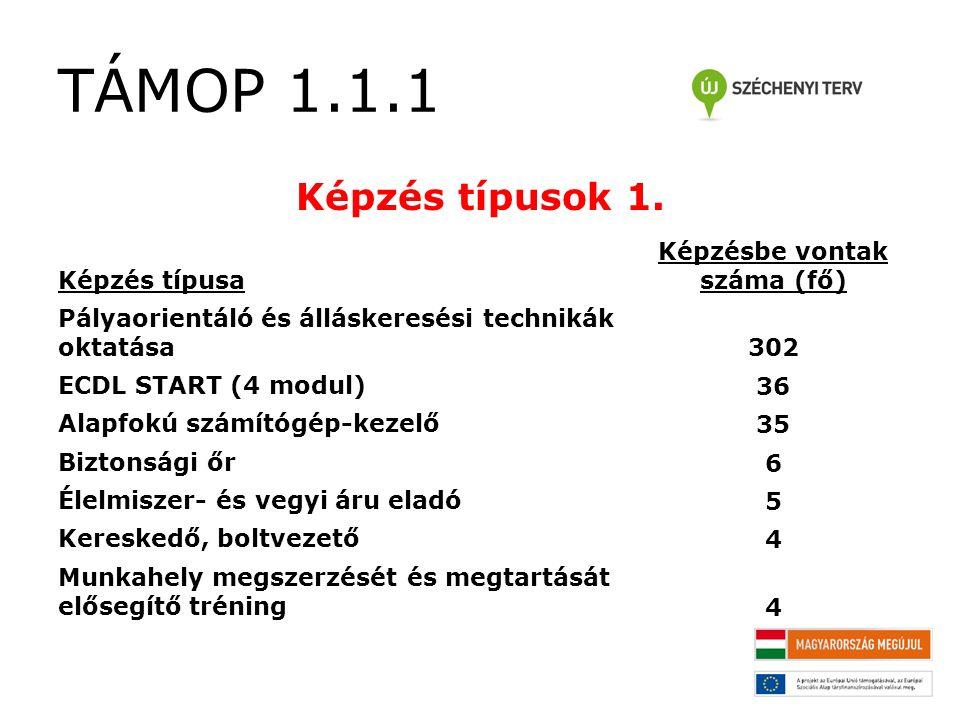 TÁMOP 1.1.1 Képzés típusok 1.
