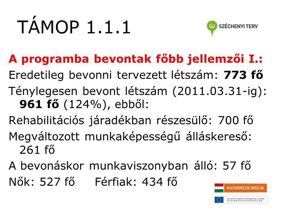 TÁMOP 1.1.1 A megkezdett képzési programok eredményei: A 392 fő képzésbe vont résztvevőből 7 fő kivételével, mindenki sikeresen befejezte a megkezdett tanfolyamot.