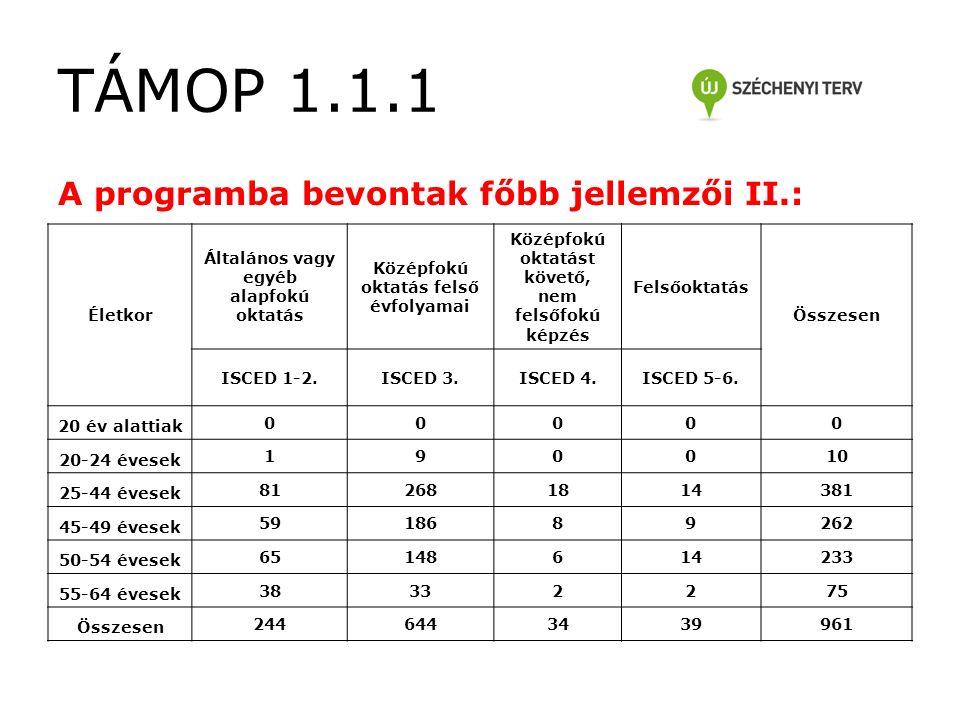 TÁMOP 1.1.1 A programba bevontak főbb jellemzői II.: Életkor Általános vagy egyéb alapfokú oktatás Középfokú oktatás felső évfolyamai Középfokú oktatást követő, nem felsőfokú képzés Felsőoktatás Összesen ISCED 1-2.ISCED 3.ISCED 4.ISCED 5-6.