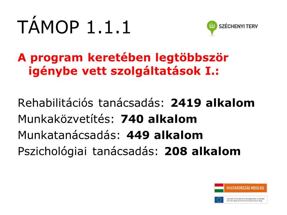 TÁMOP 1.1.1 A program keretében legtöbbször igénybe vett szolgáltatások I.: Rehabilitációs tanácsadás: 2419 alkalom Munkaközvetítés: 740 alkalom Munkatanácsadás: 449 alkalom Pszichológiai tanácsadás: 208 alkalom