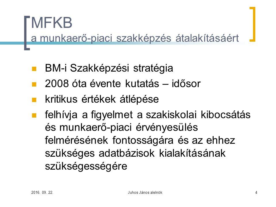 MFKB a munkaerő-piaci szakképzés átalakításáért BM-i Szakképzési stratégia 2008 óta évente kutatás – idősor kritikus értékek átlépése felhívja a figye