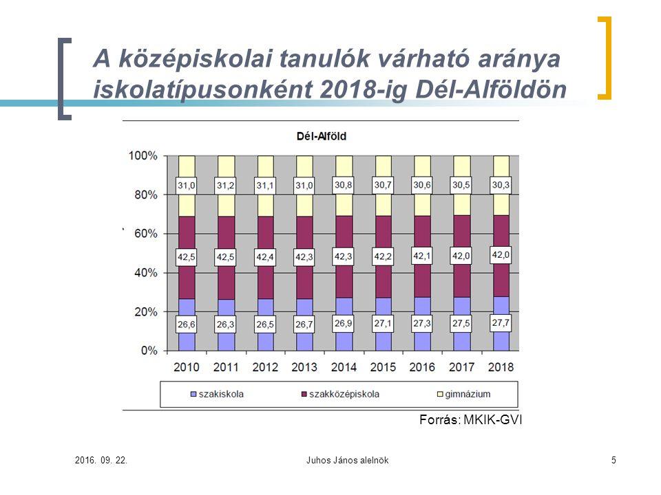A középiskolai tanulók várható aránya iskolatípusonként 2018-ig Dél-Alföldön Forrás: MKIK-GVI 2016. 09. 22.Juhos János alelnök5