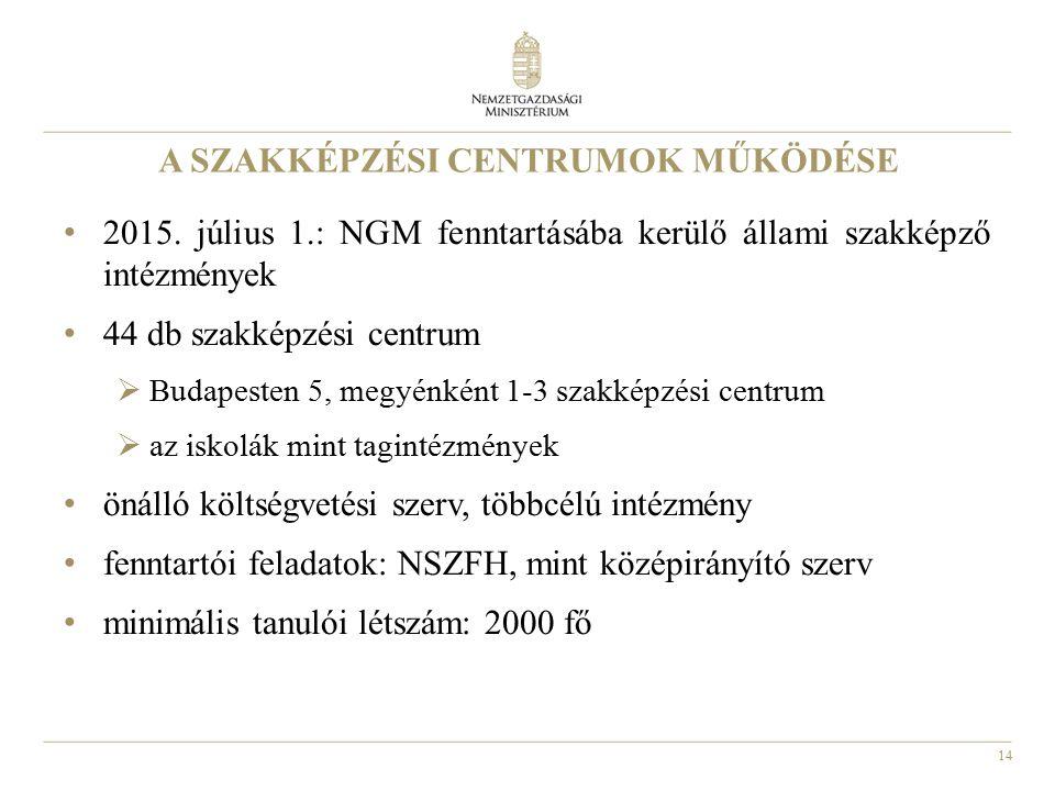 14 A SZAKKÉPZÉSI CENTRUMOK MŰKÖDÉSE 2015. július 1.: NGM fenntartásába kerülő állami szakképző intézmények 44 db szakképzési centrum  Budapesten 5, m