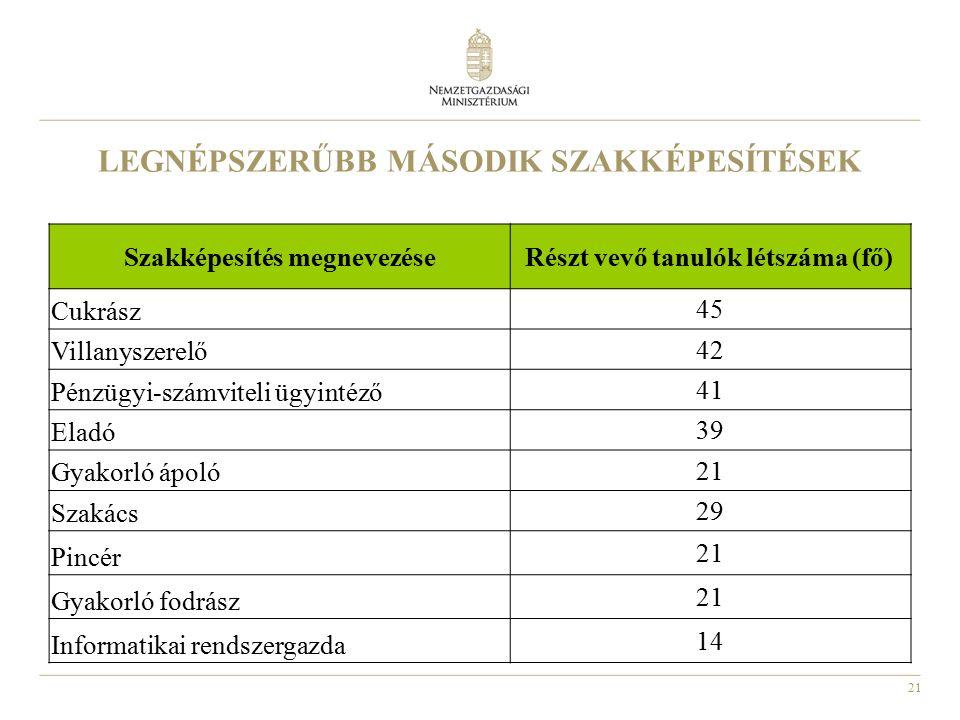 21 LEGNÉPSZERŰBB MÁSODIK SZAKKÉPESÍTÉSEK Szakképesítés megnevezése Részt vevő tanulók létszáma (fő) Cukrász 45 Villanyszerelő 42 Pénzügyi-számviteli ü