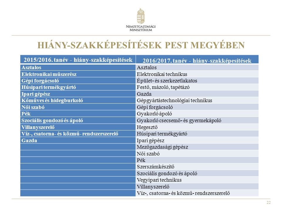 22 HIÁNY-SZAKKÉPESÍTÉSEK PEST MEGYÉBEN 2015/2016. tanév - hiány-szakképesítések 2016/2017. tanév - hiány-szakképesítések Asztalos Elektronikai műszeré