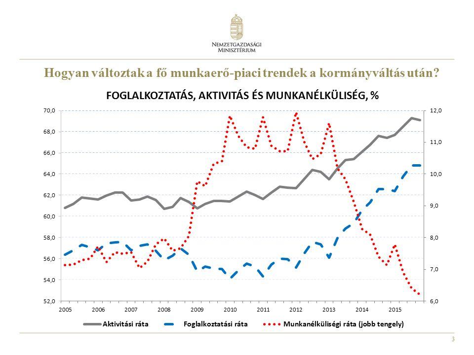 3 Hogyan változtak a fő munkaerő-piaci trendek a kormányváltás után?