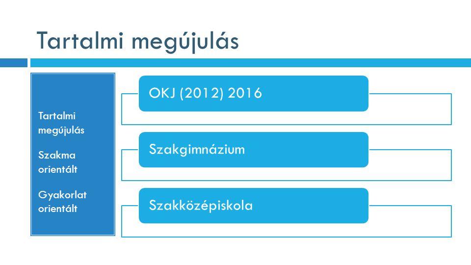 Tartalmi megújulás Szakma orientált Gyakorlat orientált OKJ (2012) 2016SzakgimnáziumSzakközépiskola