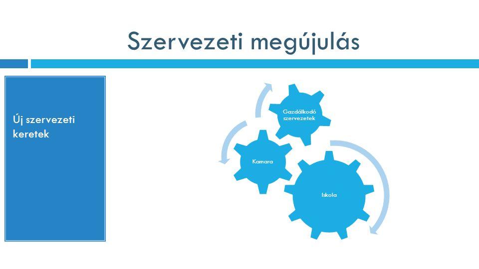 Szervezeti megújulás Új szervezeti keretek Iskola Kamara Gazdálkodó szervezetek