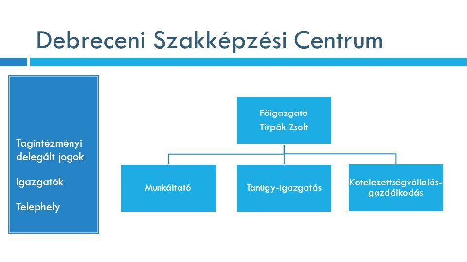Debreceni Szakképzési Centrum Tagintézményi delegált jogok Igazgatók Telephely Főigazgató Tirpák Zsolt MunkáltatóTanügy-igazgatás Kötelezettségvállalás- gazdálkodás