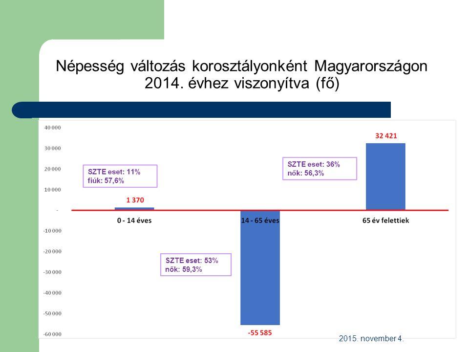 Népesség változás korosztályonként Magyarországon 2014.