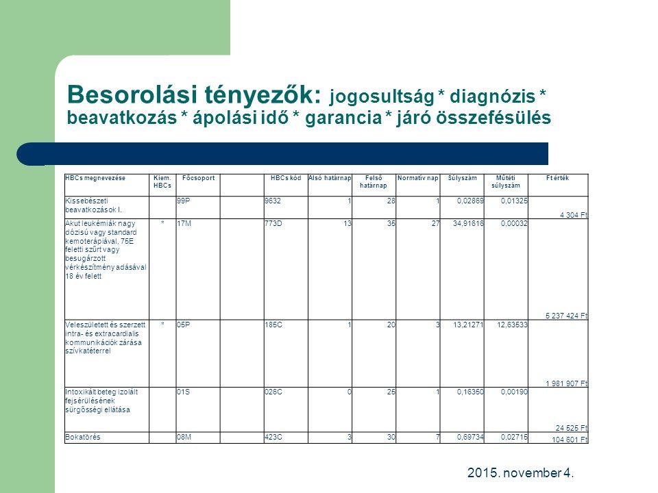 Besorolási tényezők: jogosultság * diagnózis * beavatkozás * ápolási idő * garancia * járó összefésülés 2015.