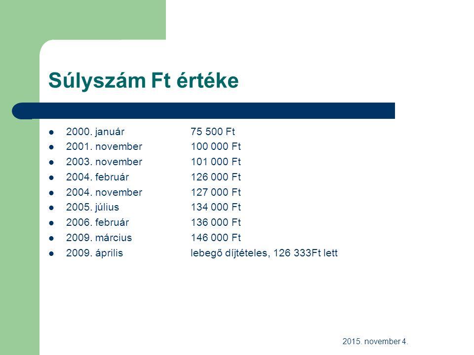 Súlyszám Ft értéke 2000. január 75 500 Ft 2001. november 100 000 Ft 2003.