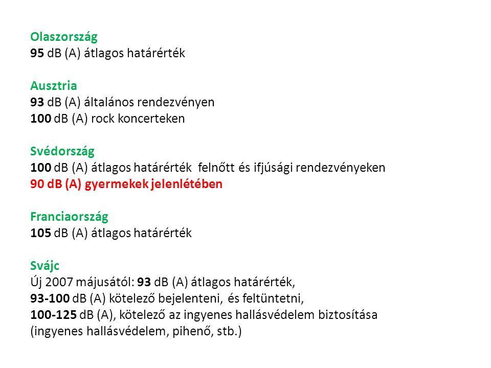 Olaszország 95 dB (A) átlagos határérték Ausztria 93 dB (A) általános rendezvényen 100 dB (A) rock koncerteken Svédország 100 dB (A) átlagos határérték felnőtt és ifjúsági rendezvényeken 90 dB (A) gyermekek jelenlétében Franciaország 105 dB (A) átlagos határérték Svájc Új 2007 májusától: 93 dB (A) átlagos határérték, 93-100 dB (A) kötelező bejelenteni, és feltüntetni, 100-125 dB (A), kötelező az ingyenes hallásvédelem biztosítása (ingyenes hallásvédelem, pihenő, stb.)