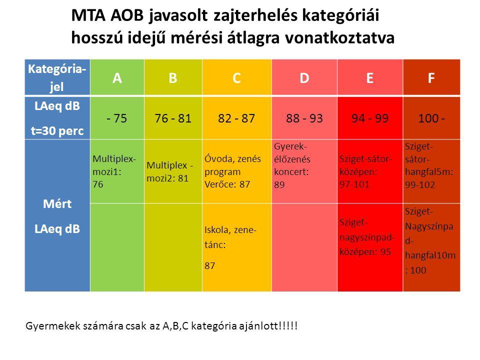 Kategória- jel ABCDEF LAeq dB t=30 perc - 7576 - 8182 - 8788 - 9394 - 99100 - Mért LAeq dB Multiplex- mozi1: 76 Multiplex - mozi2: 81 Óvoda, zenés pro