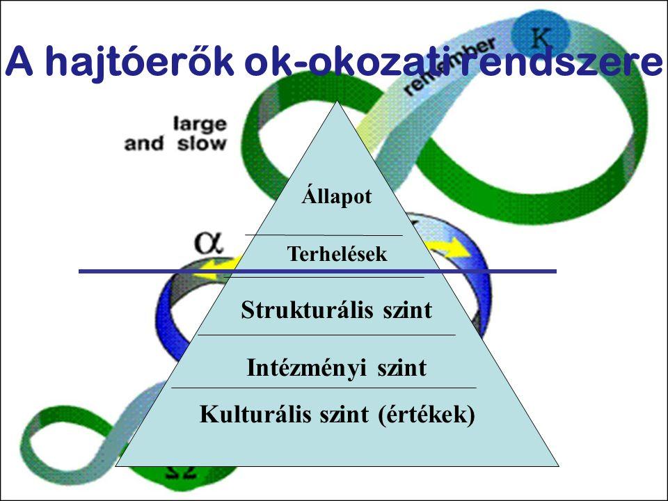 Állapot Terhelések Strukturális szint Intézményi szint Kulturális szint (értékek)  A hajtóer ő k ok-okozati rendszere