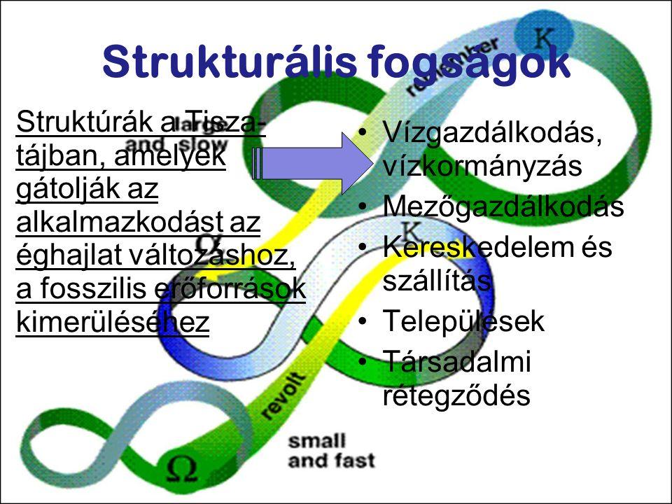 Strukturális fogságok Struktúrák a Tisza- tájban, amelyek gátolják az alkalmazkodást az éghajlat változáshoz, a fosszilis erőforrások kimerüléséhez Vízgazdálkodás, vízkormányzás Mezőgazdálkodás Kereskedelem és szállítás Települések Társadalmi rétegződés