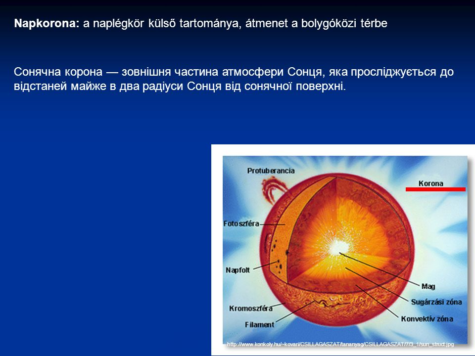 http://www.konkoly.hu/~kovari/CSILLAGASZAT/tananyag/CSILLAGASZAT/7/3_1/sun_struct.jpg Napkorona: a naplégkör külső tartománya, átmenet a bolygóközi térbe Сонячна корона — зовнішня частина атмосфери Сонця, яка просліджується до відстаней майже в два радіуси Сонця від сонячної поверхні.