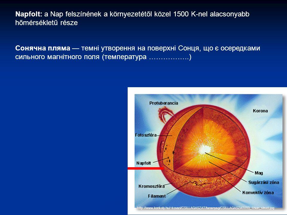 http://www.konkoly.hu/~kovari/CSILLAGASZAT/tananyag/CSILLAGASZAT/7/3_1/sun_struct.jpg Napfolt: a Nap felszínének a környezetétől közel 1500 K-nel alacsonyabb hőmérsékletű része Сонячна пляма — темні утворення на поверхні Сонця, що є осередками сильного магнітного поля (температура ……………..)