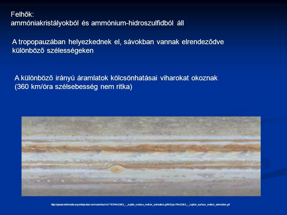 Felhők: ammóniakristályokból és ammónium-hidroszulfidból áll http://upload.wikimedia.org/wikipedia/commons/thumb/7/76/PIA02863_-_Jupiter_surface_motion_animation.gif/800px-PIA02863_-_Jupiter_surface_motion_animation.gif A tropopauzában helyezkednek el, sávokban vannak elrendeződve különböző szélességeken A különböző irányú áramlatok kölcsönhatásai viharokat okoznak (360 km/óra szélsebesség nem ritka)