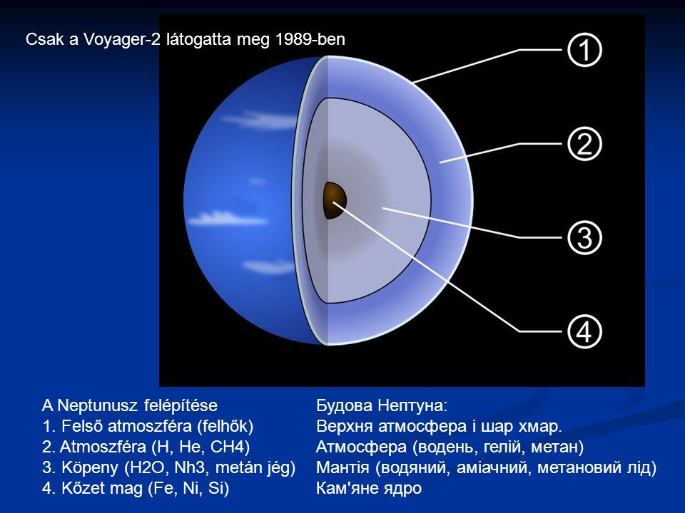 A Neptunusz felépítéseБудова Нептуна: 1. Felső atmoszféra (felhők)Верхня атмосфера і шар хмар.