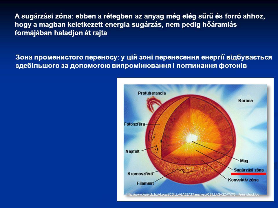 http://www.konkoly.hu/~kovari/CSILLAGASZAT/tananyag/CSILLAGASZAT/7/3_1/sun_struct.jpg Зона променистого переносу: у цій зоні перенесення енергії відбувається здебільшого за допомогою випромінювання і поглинання фотонів A sugárzási zóna: ebben a rétegben az anyag még elég sűrű és forró ahhoz, hogy a magban keletkezett energia sugárzás, nem pedig hőáramlás formájában haladjon át rajta