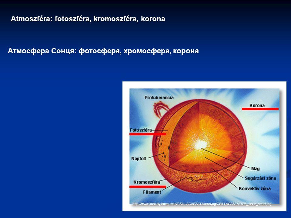 http://www.konkoly.hu/~kovari/CSILLAGASZAT/tananyag/CSILLAGASZAT/7/3_1/sun_struct.jpg Atmoszféra: fotoszféra, kromoszféra, korona Атмосфера Сонця: фотосфера, хромосфера, корона
