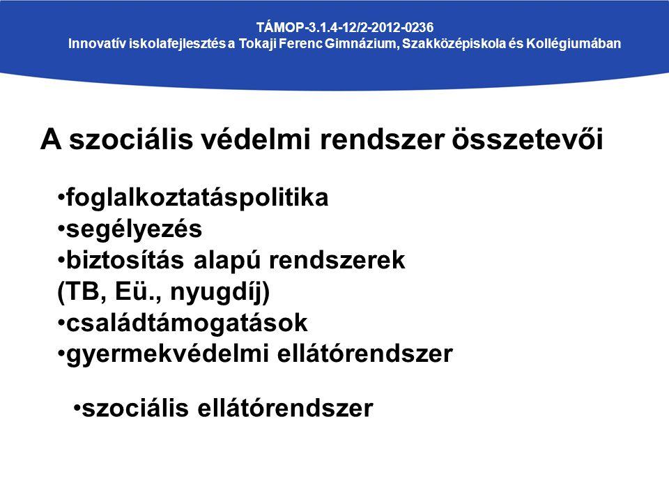 A szociális védelmi rendszer összetevői TÁMOP-3.1.4-12/2-2012-0236 Innovatív iskolafejlesztés a Tokaji Ferenc Gimnázium, Szakközépiskola és Kollégiumában foglalkoztatáspolitika segélyezés biztosítás alapú rendszerek (TB, Eü., nyugdíj) családtámogatások gyermekvédelmi ellátórendszer szociális ellátórendszer