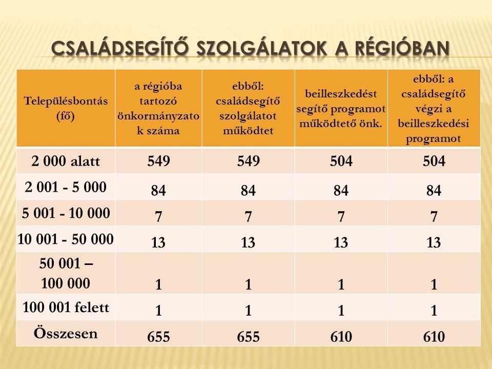 Településbontás (fő) a régióba tartozó önkormányzato k száma ebből: családsegítő szolgálatot működtet beilleszkedést segítő programot működtető önk.
