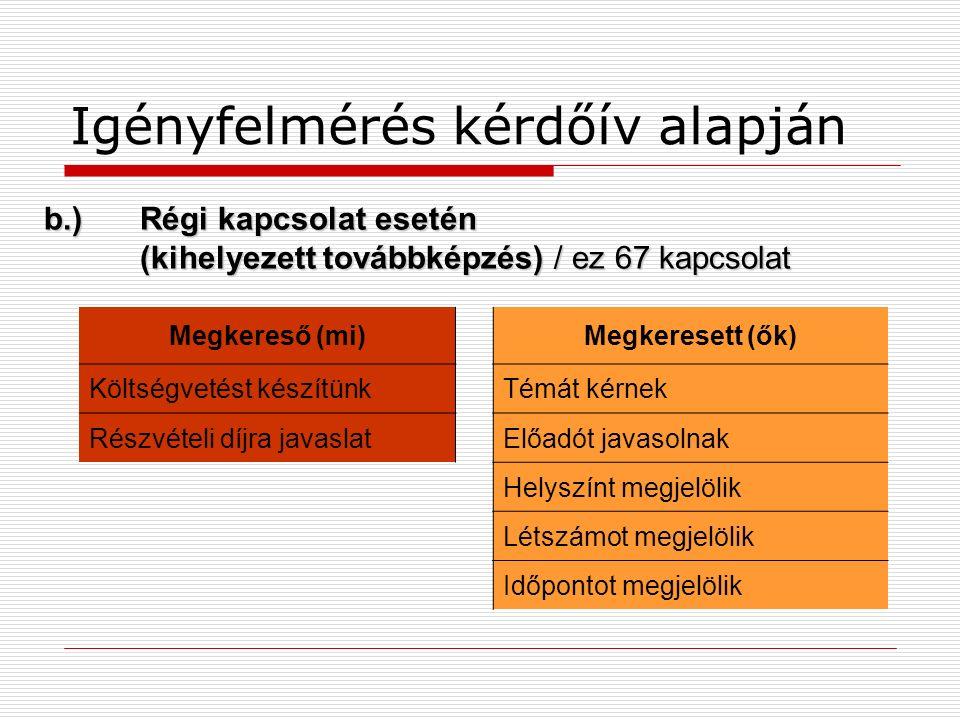 Igényfelmérés kérdőív alapján Megkereső (mi)Megkeresett (ők) Költségvetést készítünkTémát kérnek Részvételi díjra javaslatElőadót javasolnak Helyszínt megjelölik Létszámot megjelölik Időpontot megjelölik b.)Régi kapcsolat esetén (kihelyezett továbbképzés) / ez 67 kapcsolat