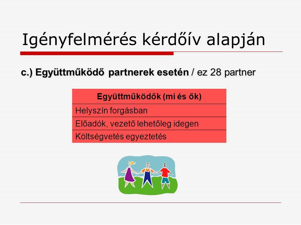 Igényfelmérés kérdőív alapján c.) Együttműködő partnerek esetén / ez 28 partner Együttműködők (mi és ők) Helyszín forgásban Előadók, vezető lehetőleg idegen Költségvetés egyeztetés