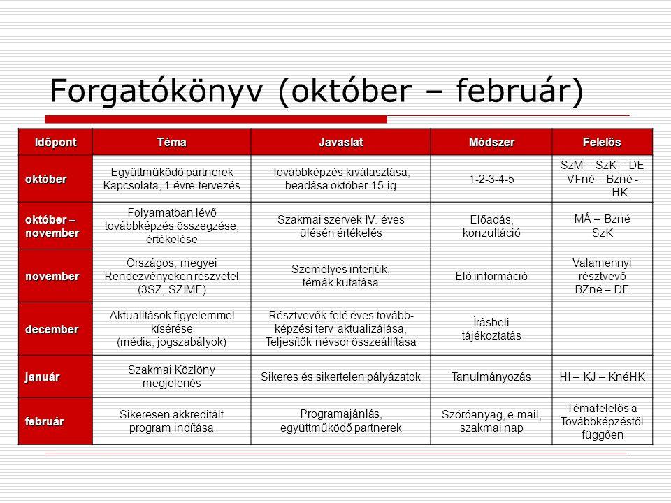 Forgatókönyv (október – február) IdőpontTémaJavaslatMódszerFelelős október Együttműködő partnerek Kapcsolata, 1 évre tervezés Továbbképzés kiválasztása, beadása október 15-ig 1-2-3-4-5 SzM – SzK – DE VFné – Bzné - HK október – november Folyamatban lévő továbbképzés összegzése, értékelése Szakmai szervek IV.