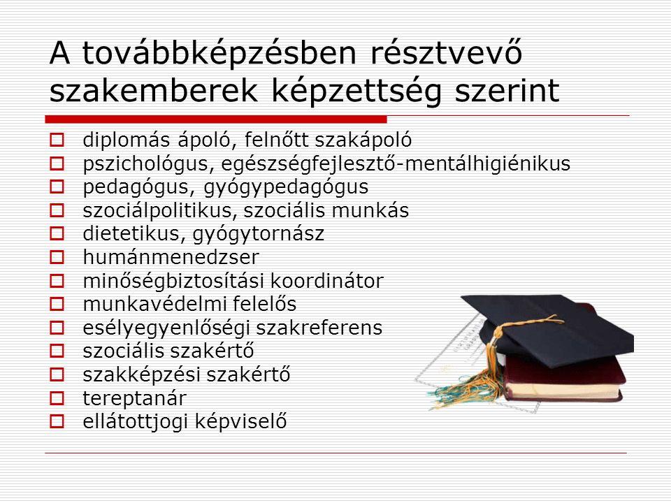 A továbbképzésben résztvevő szakemberek képzettség szerint  diplomás ápoló, felnőtt szakápoló  pszichológus, egészségfejlesztő-mentálhigiénikus  pedagógus, gyógypedagógus  szociálpolitikus, szociális munkás  dietetikus, gyógytornász  humánmenedzser  minőségbiztosítási koordinátor  munkavédelmi felelős  esélyegyenlőségi szakreferens  szociális szakértő  szakképzési szakértő  tereptanár  ellátottjogi képviselő