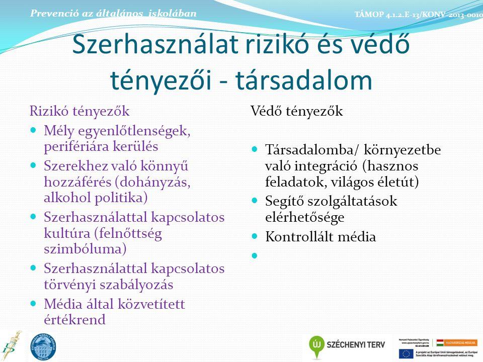 Szerhasználat rizikó és védő tényezői - társadalom Rizikó tényezők Mély egyenlőtlenségek, perifériára kerülés Szerekhez való könnyű hozzáférés (dohányzás, alkohol politika) Szerhasználattal kapcsolatos kultúra (felnőttség szimbóluma) Szerhasználattal kapcsolatos törvényi szabályozás Média által közvetített értékrend Védő tényezők Társadalomba/ környezetbe való integráció (hasznos feladatok, világos életút) Segítő szolgáltatások elérhetősége Kontrollált média Prevenció az általános iskolában TÁMOP 4.1.2.E-13/KONV-2013-0010