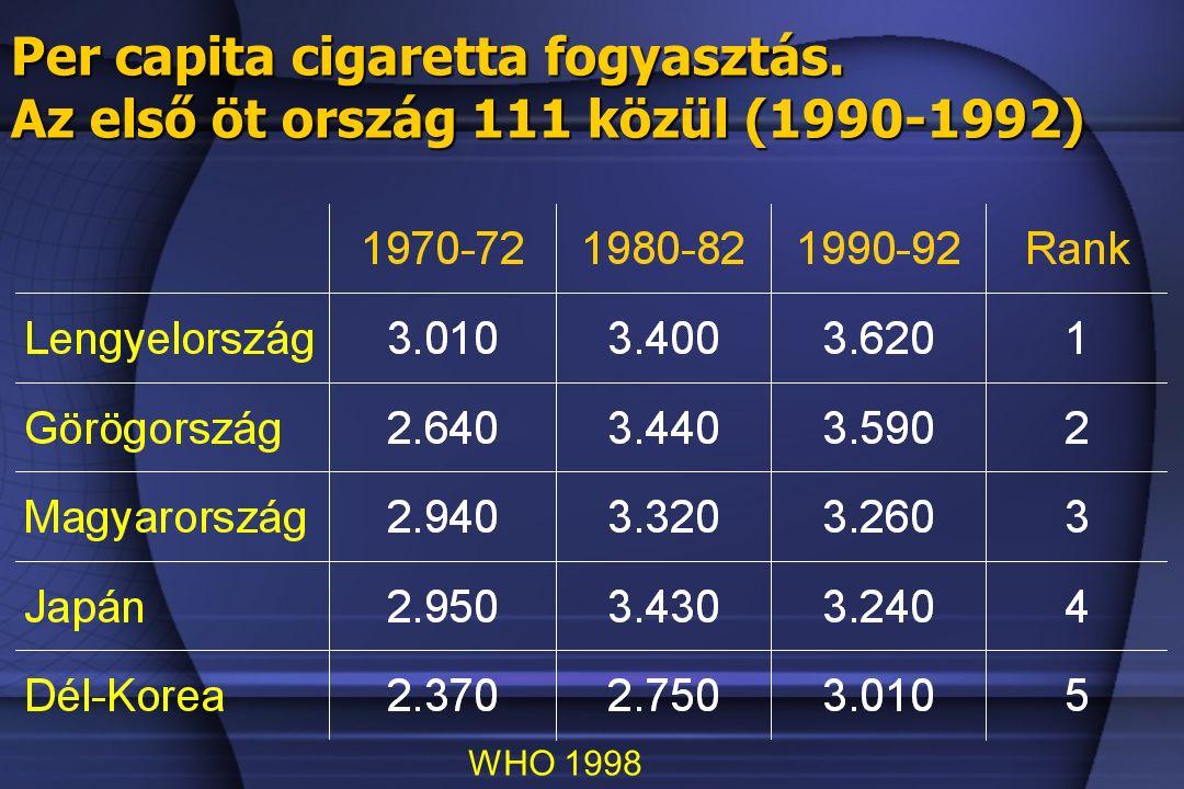 Per capita cigaretta fogyasztás. Az első öt ország 111 közül (1990-1992) WHO 1998