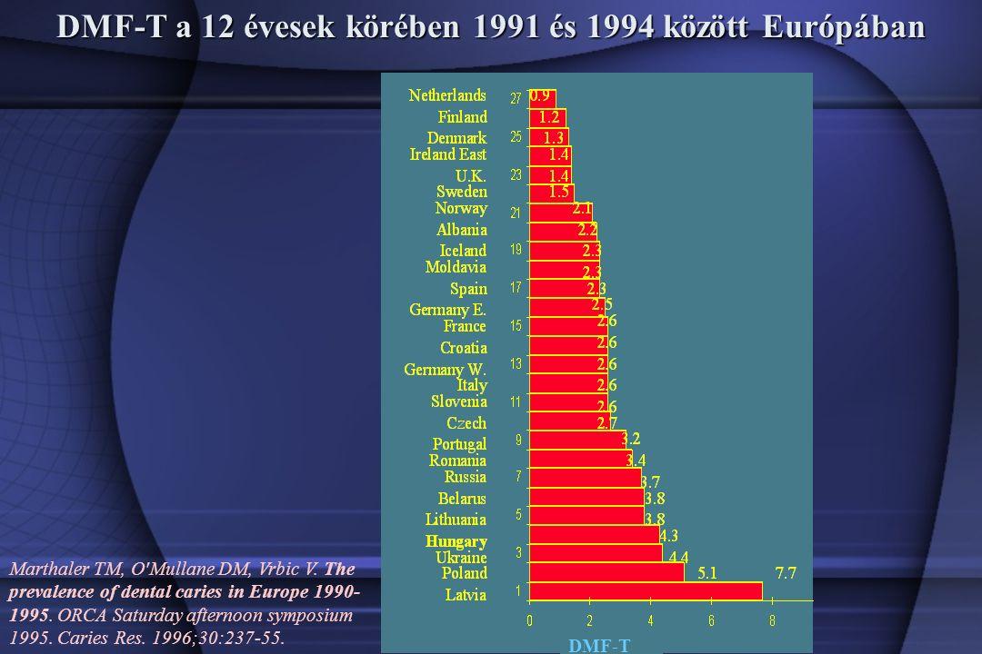 DMF-T a 12 évesek körében 1991 és 1994 között Európában Marthaler TM, O Mullane DM, Vrbic V.