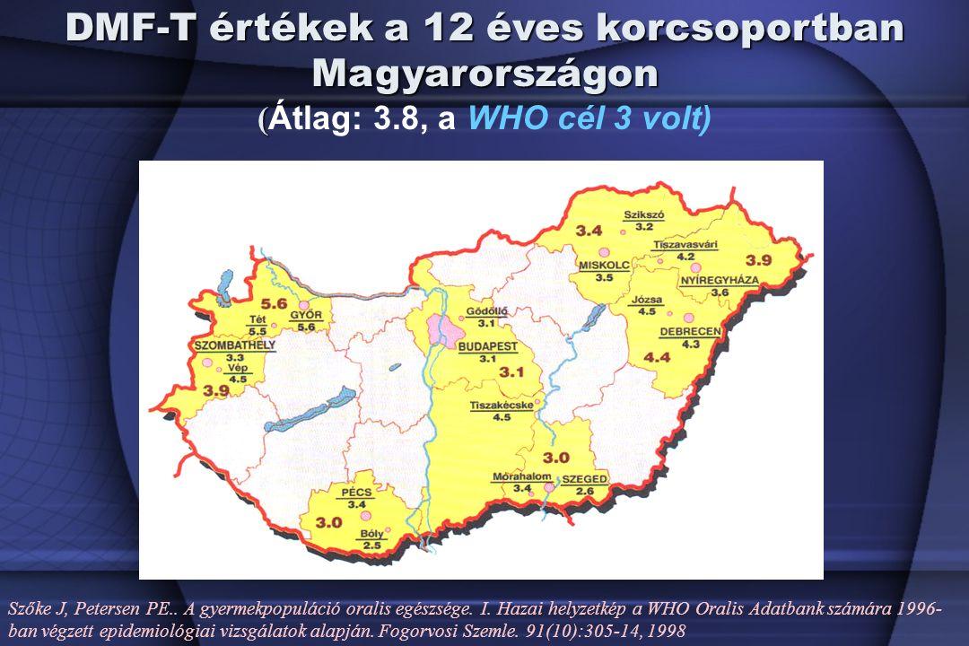 DMF-T értékek a 12 éves korcsoportban Magyarországon ( ( Átlag: 3.8, a WHO cél 3 volt) Szőke J, Petersen PE..