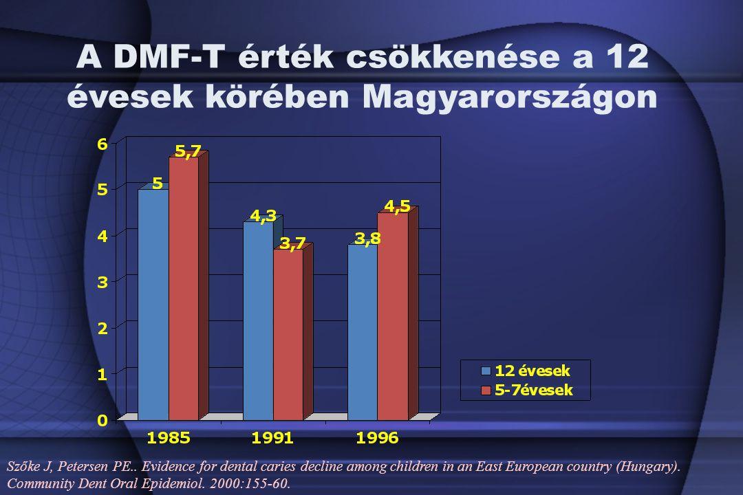 A DMF-T érték csökkenése a 12 évesek körében Magyarországon Szőke J, Petersen PE..