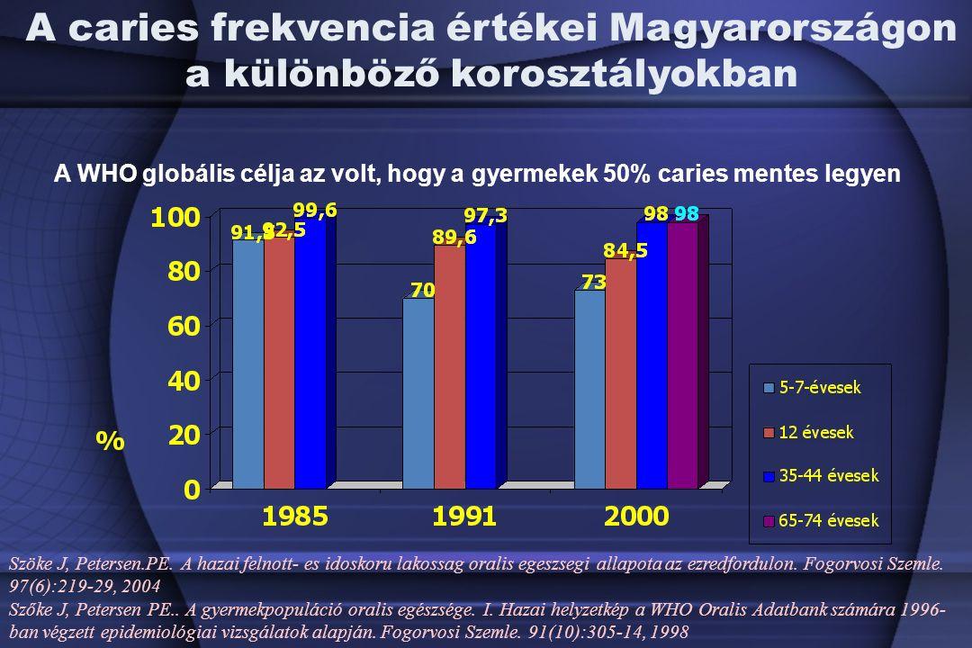 A caries frekvencia értékei Magyarországon a különböző korosztályokban A WHO globális célja az volt, hogy a gyermekek 50% caries mentes legyen Szöke J, Petersen.PE.