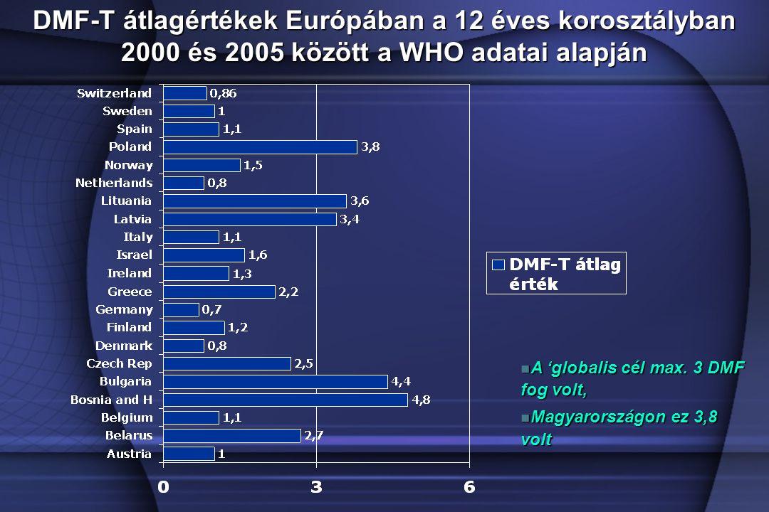 DMF-T átlagértékek Európában a 12 éves korosztályban 2000 és 2005 között a WHO adatai alapján A 'globalis cél max.