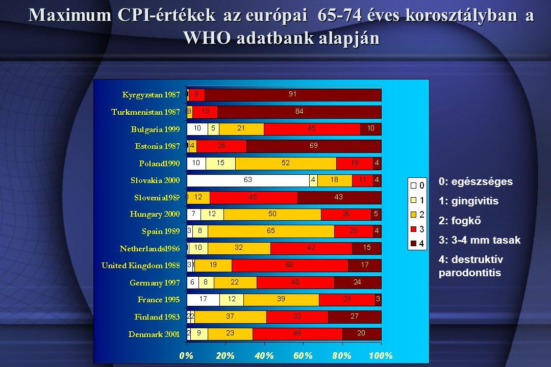 Maximum CPI-értékek az európai 65-74 éves korosztályban a WHO adatbank alapján 0: egészséges 1: gingivitis 2: fogkő 3: 3-4 mm tasak 4: destruktív parodontitis