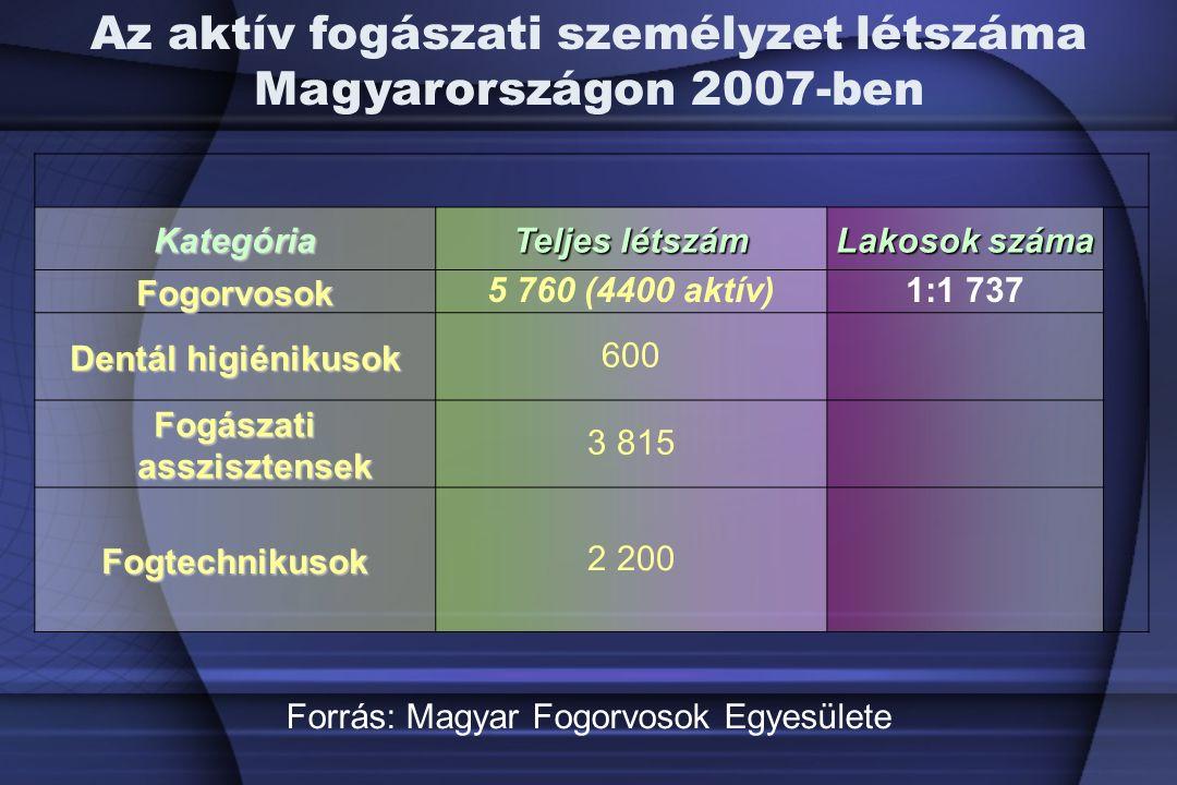 Kategória Teljes létszám Lakosok száma Fogorvosok5 760 (4400 aktív)1:1 737 Dentál higiénikusok 600 Fogászati asszisztensek 3 815 Fogtechnikusok2 200 Az aktív fogászati személyzet létszáma Magyarországon 2007-ben Forrás: Magyar Fogorvosok Egyesülete