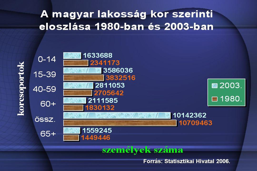 Forrás: Statisztikai Hivatal 2006.