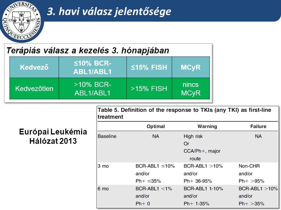3. havi válasz jelentősége Kedvező ≤10% BCR- ABL1/ABL1 ≤15% FISHMCyR Kedvezőtlen >10% BCR- ABL1/ABL1 >15% FISH nincs MCyR Terápiás válasz a kezelés 3.