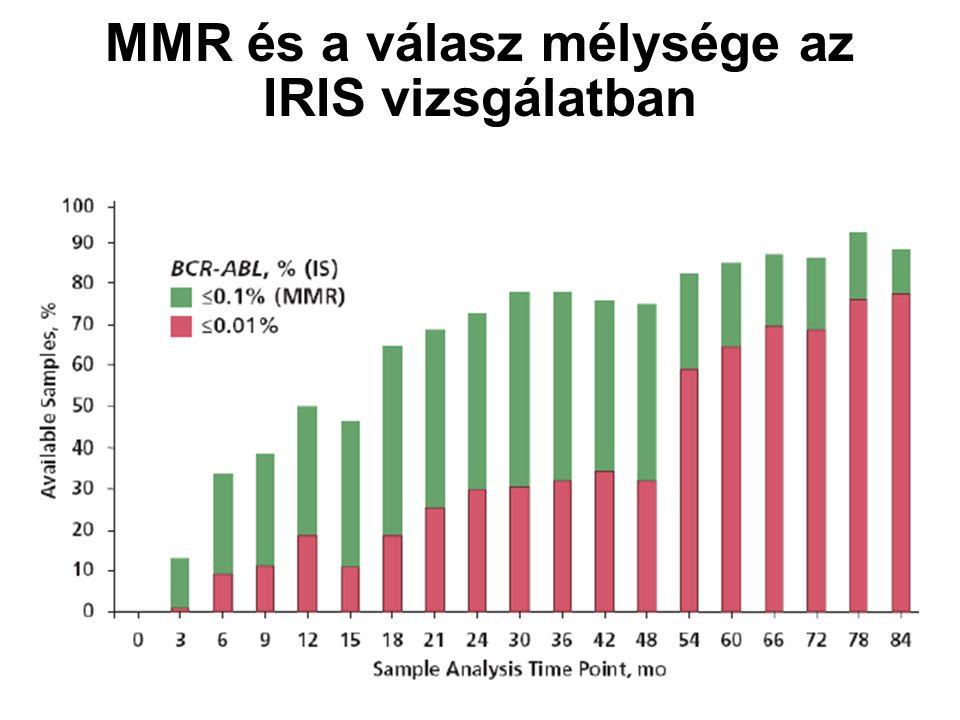 MMR és a válasz mélysége az IRIS vizsgálatban