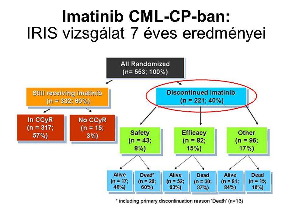 Imatinib CML-CP-ban: IRIS vizsgálat 7 éves eredményei S. O'Brien et al. ASH, Blood 2008.112.186.